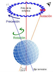 Precession nutation