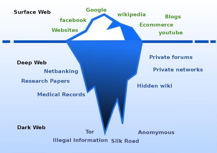 Analogia del iceberg